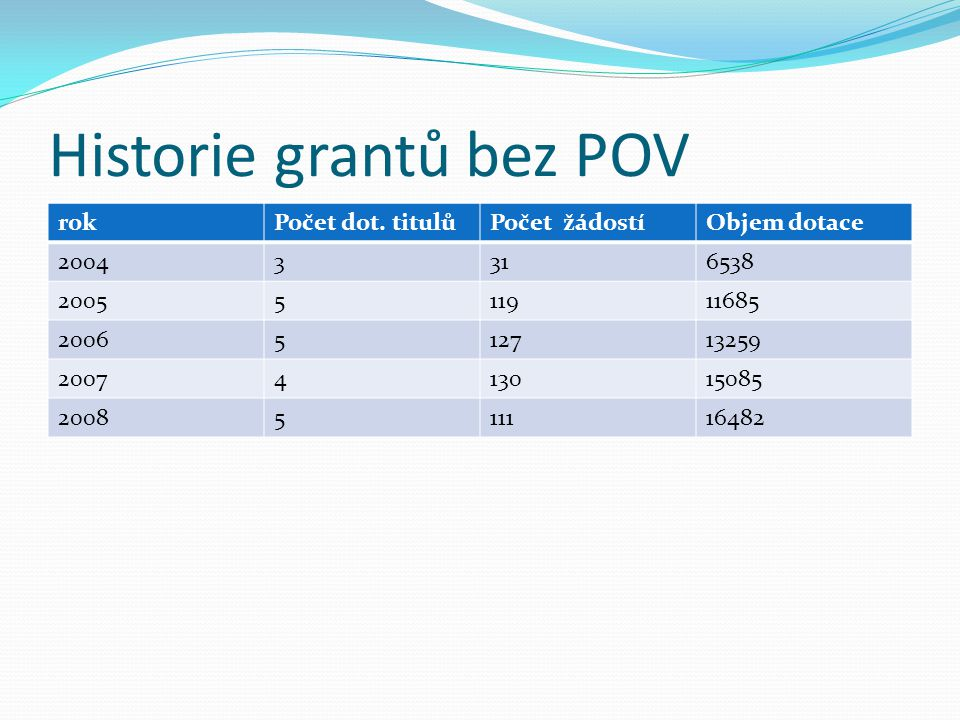 Historie grantů bez POV rokPočet dot.