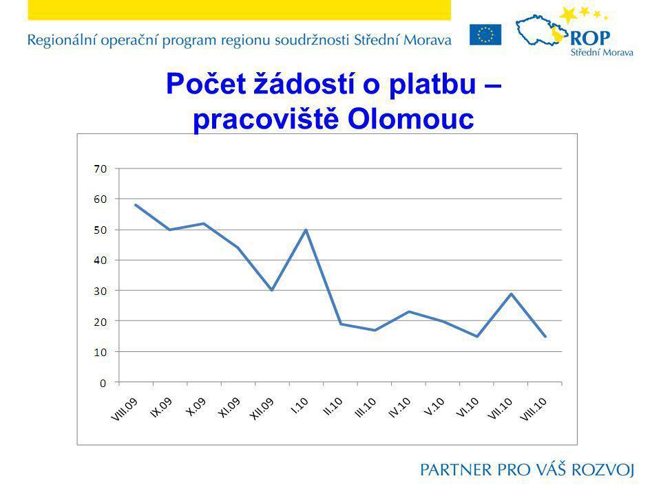 Počet žádostí o platbu – pracoviště Olomouc