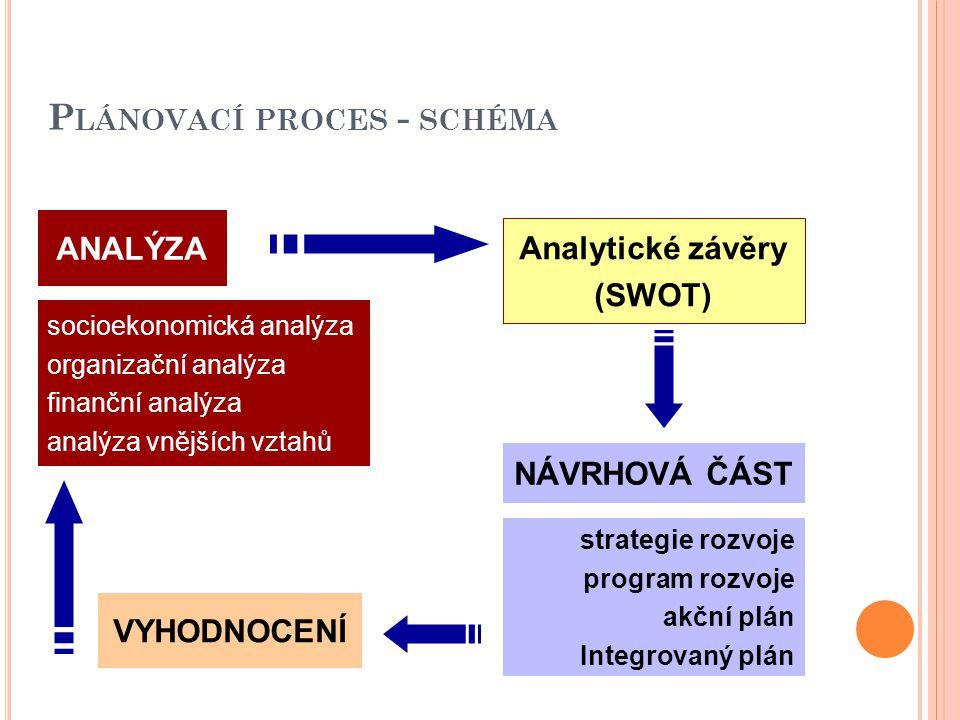 P LÁNOVACÍ PROCES - SCHÉMA ANALÝZA socioekonomická analýza organizační analýza finanční analýza analýza vnějších vztahů Analytické závěry (SWOT) NÁVRHOVÁ ČÁST strategie rozvoje program rozvoje akční plán Integrovaný plán VYHODNOCENÍ
