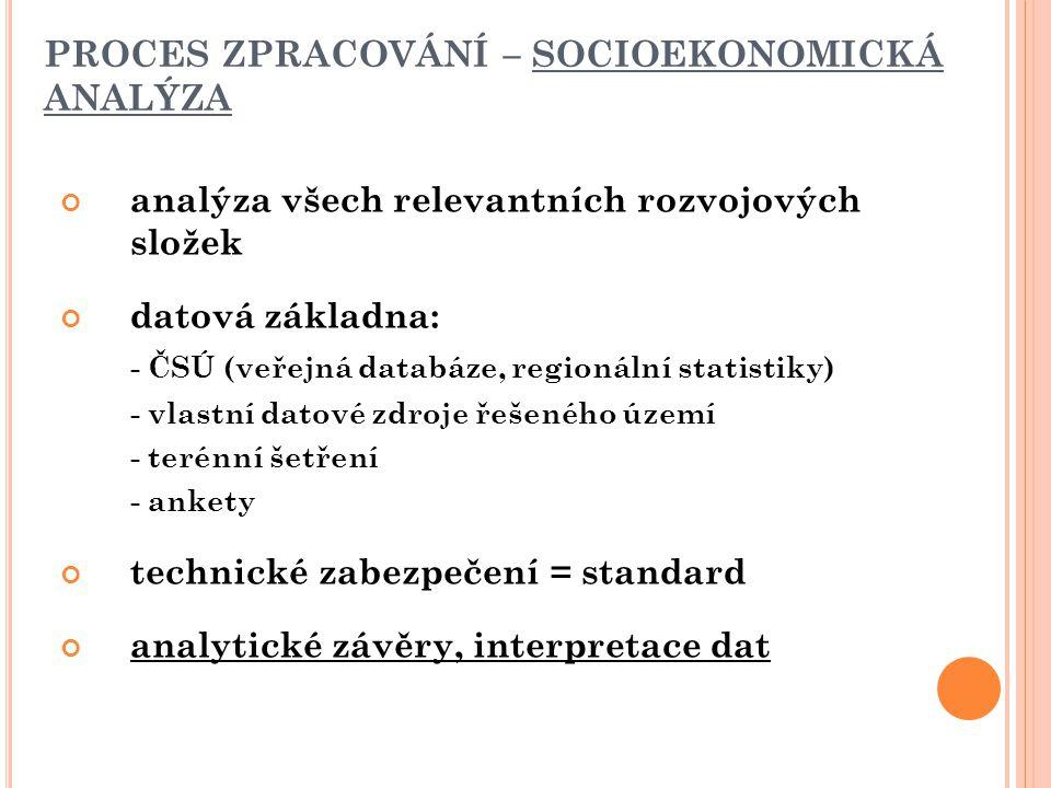 PROCES ZPRACOVÁNÍ – SOCIOEKONOMICKÁ ANALÝZA analýza všech relevantních rozvojových složek datová základna: - ČSÚ (veřejná databáze, regionální statistiky) - vlastní datové zdroje řešeného území - terénní šetření - ankety technické zabezpečení = standard analytické závěry, interpretace dat