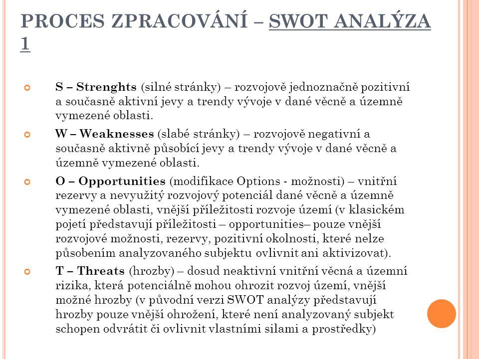 PROCES ZPRACOVÁNÍ – SWOT ANALÝZA 1 S – Strenghts (silné stránky) – rozvojově jednoznačně pozitivní a současně aktivní jevy a trendy vývoje v dané věcně a územně vymezené oblasti.