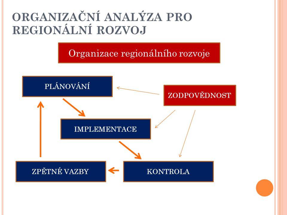 ORGANIZAČNÍ ANALÝZA PRO REGIONÁLNÍ ROZVOJ Organizace regionálního rozvoje PLÁNOVÁNÍ IMPLEMENTACE ZODPOVĚDNOST KONTROLAZPĚTNÉ VAZBY