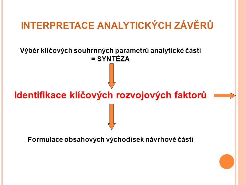INTERPRETACE ANALYTICKÝCH ZÁVĚRŮ Výběr klíčových souhrnných parametrů analytické části = SYNTÉZA Identifikace klíčových rozvojových faktorů Formulace