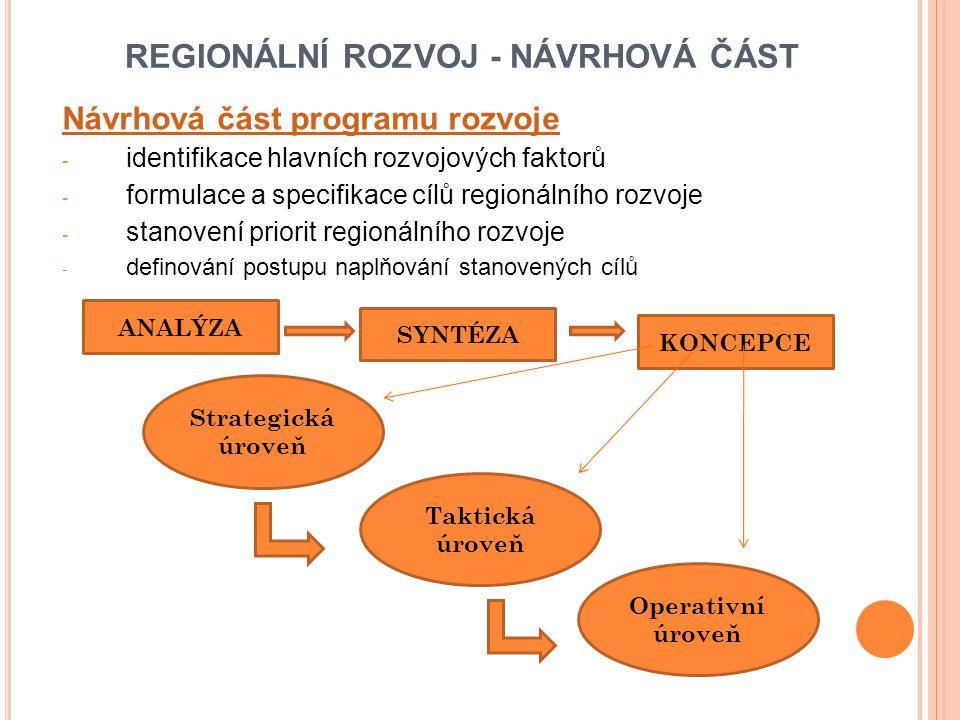 REGIONÁLNÍ ROZVOJ - NÁVRHOVÁ ČÁST Návrhová část programu rozvoje - identifikace hlavních rozvojových faktorů - formulace a specifikace cílů regionálního rozvoje - stanovení priorit regionálního rozvoje - definování postupu naplňování stanovených cílů ANALÝZA SYNTÉZA KONCEPCE Strategická úroveň Taktická úroveň Operativní úroveň