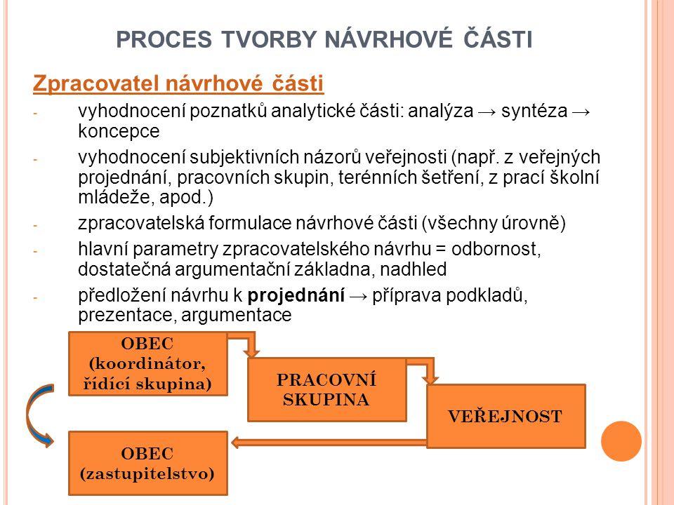 PROCES TVORBY NÁVRHOVÉ ČÁSTI Zpracovatel návrhové části - vyhodnocení poznatků analytické části: analýza → syntéza → koncepce - vyhodnocení subjektivních názorů veřejnosti (např.