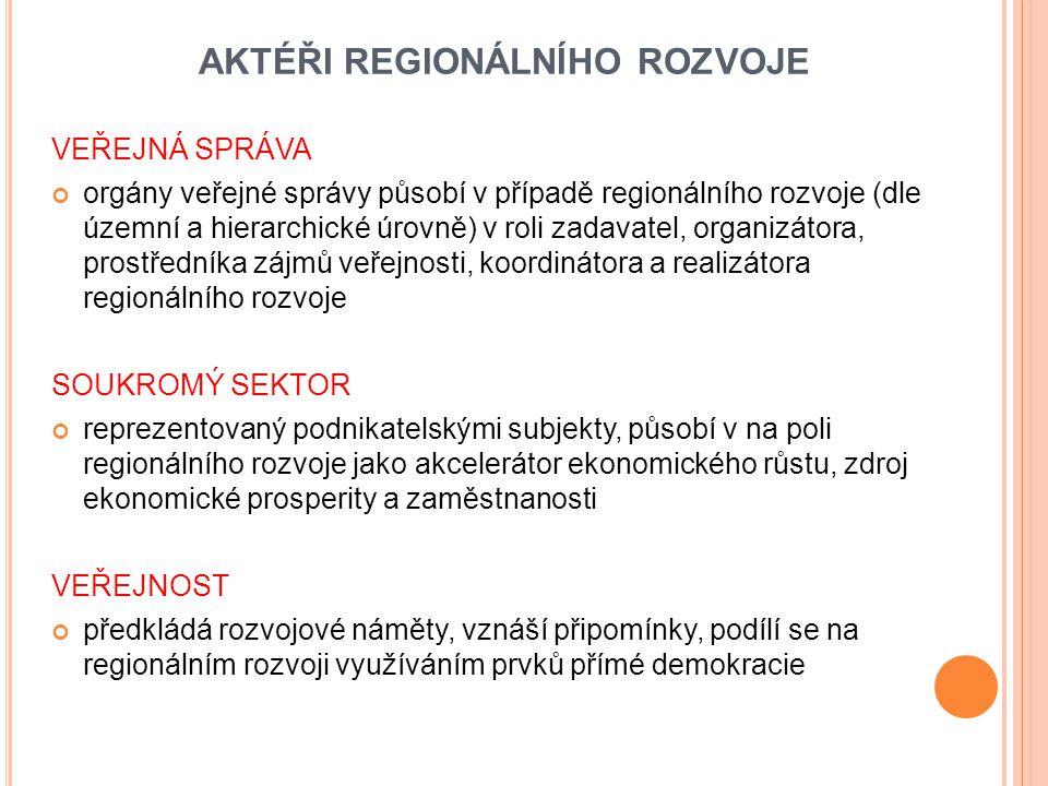 AKTÉŘI REGIONÁLNÍHO ROZVOJE VEŘEJNÁ SPRÁVA orgány veřejné správy působí v případě regionálního rozvoje (dle územní a hierarchické úrovně) v roli zadavatel, organizátora, prostředníka zájmů veřejnosti, koordinátora a realizátora regionálního rozvoje SOUKROMÝ SEKTOR reprezentovaný podnikatelskými subjekty, působí v na poli regionálního rozvoje jako akcelerátor ekonomického růstu, zdroj ekonomické prosperity a zaměstnanosti VEŘEJNOST předkládá rozvojové náměty, vznáší připomínky, podílí se na regionálním rozvoji využíváním prvků přímé demokracie