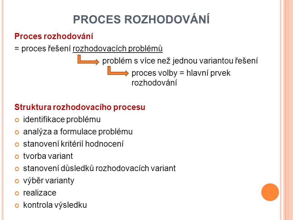 PROCES ROZHODOVÁNÍ Proces rozhodování = proces řešení rozhodovacích problémů problém s více než jednou variantou řešení proces volby = hlavní prvek ro