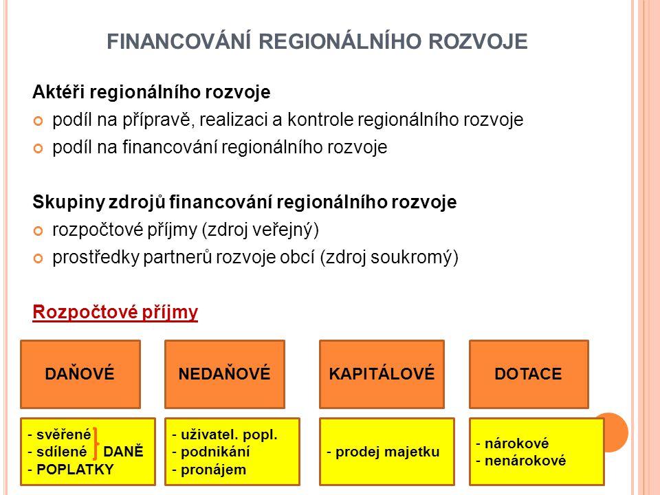 FINANCOVÁNÍ REGIONÁLNÍHO ROZVOJE Aktéři regionálního rozvoje podíl na přípravě, realizaci a kontrole regionálního rozvoje podíl na financování regionálního rozvoje Skupiny zdrojů financování regionálního rozvoje rozpočtové příjmy (zdroj veřejný) prostředky partnerů rozvoje obcí (zdroj soukromý) Rozpočtové příjmy DAŇOVÉNEDAŇOVÉKAPITÁLOVÉDOTACE - svěřené - sdílené DANĚ - POPLATKY - uživatel.