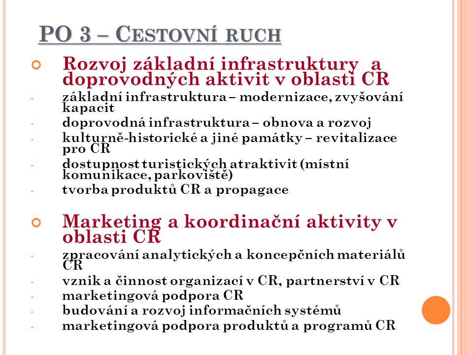 PO 3 – C ESTOVNÍ RUCH Rozvoj základní infrastruktury a doprovodných aktivit v oblasti CR - základní infrastruktura – modernizace, zvyšování kapacit - doprovodná infrastruktura – obnova a rozvoj - kulturně-historické a jiné památky – revitalizace pro CR - dostupnost turistických atraktivit (místní komunikace, parkoviště) - tvorba produktů CR a propagace Marketing a koordinační aktivity v oblasti CR - zpracování analytických a koncepčních materiálů CR - vznik a činnost organizací v CR, partnerství v CR - marketingová podpora CR - budování a rozvoj informačních systémů - marketingová podpora produktů a programů CR