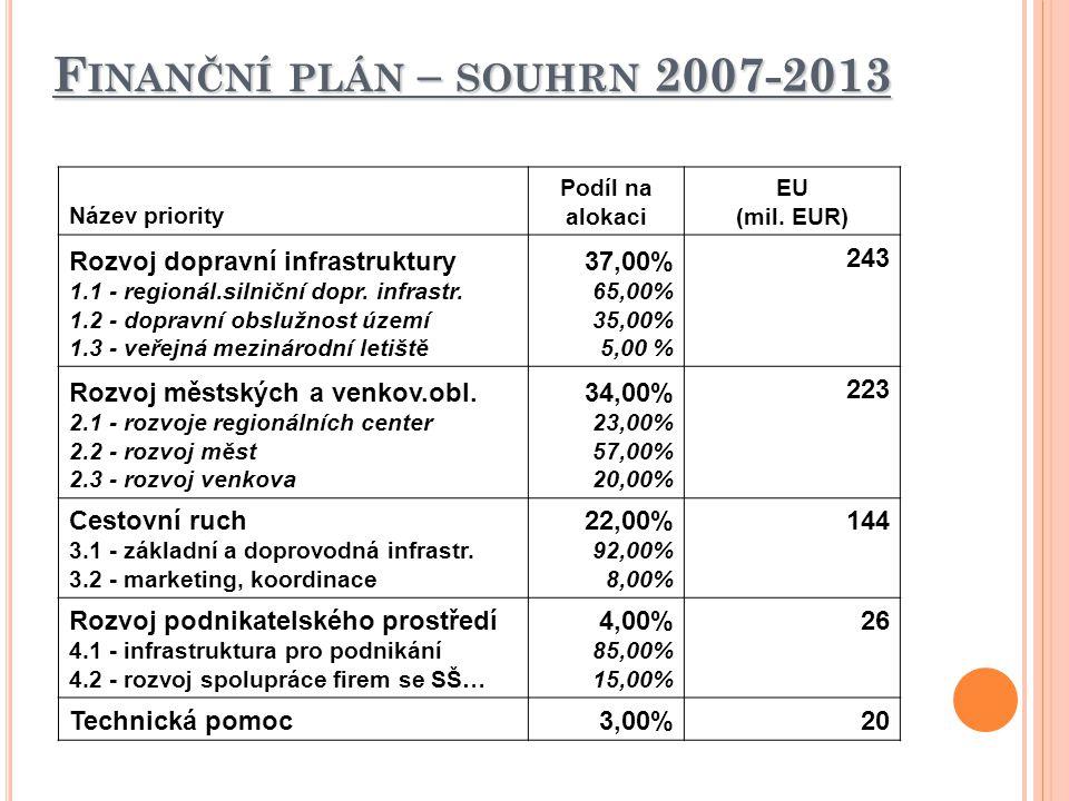 F INANČNÍ PLÁN – SOUHRN 2007-2013 Název priority Podíl na alokaci EU (mil. EUR) Rozvoj dopravní infrastruktury 1.1 - regionál.silniční dopr. infrastr.