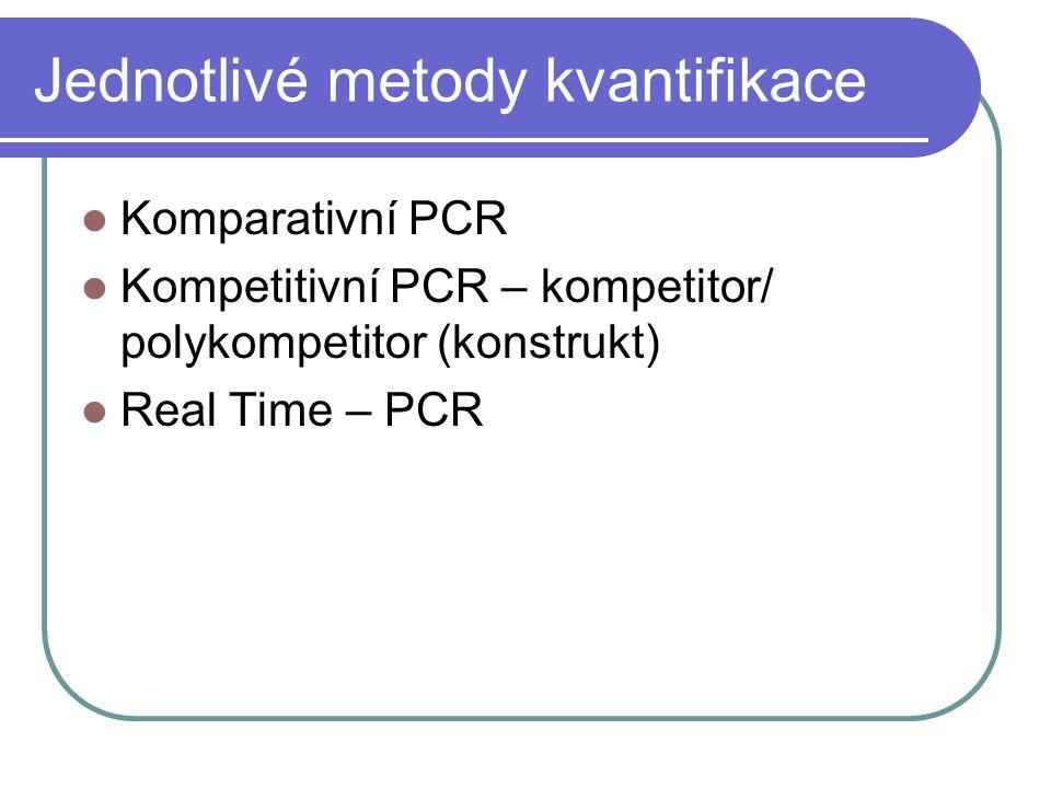 Jednotlivé metody kvantifikace Komparativní PCR Kompetitivní PCR – kompetitor/ polykompetitor (konstrukt) Real Time – PCR