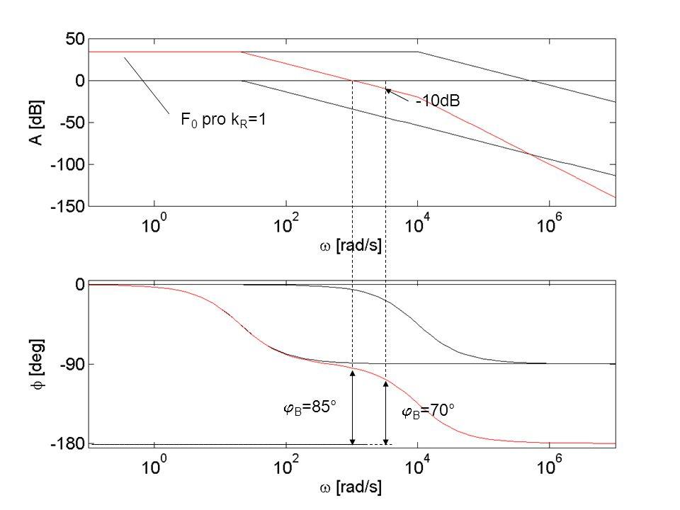 F 0 pro k R =1  B =85°  B =70° -10dB