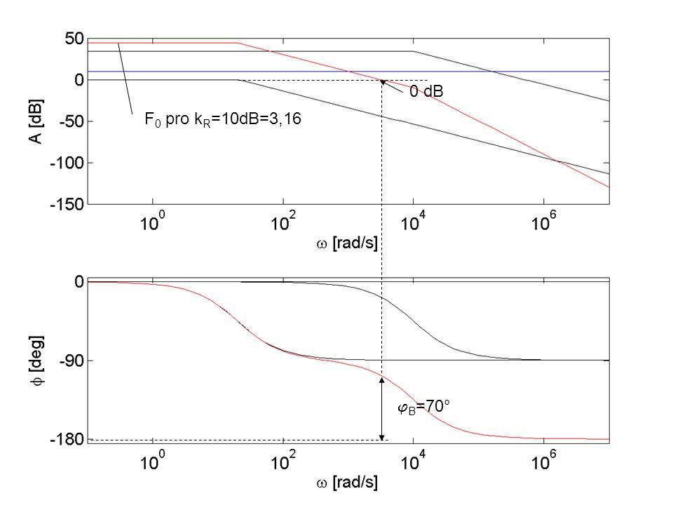 F 0 pro k R =10dB=3,16  B =70° 0 dB