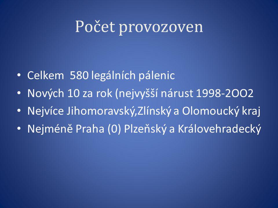 Počet provozoven Celkem 580 legálních pálenic Nových 10 za rok (nejvyšší nárust 1998-2OO2 Nejvíce Jihomoravský,Zlínský a Olomoucký kraj Nejméně Praha (0) Plzeňský a Královehradecký