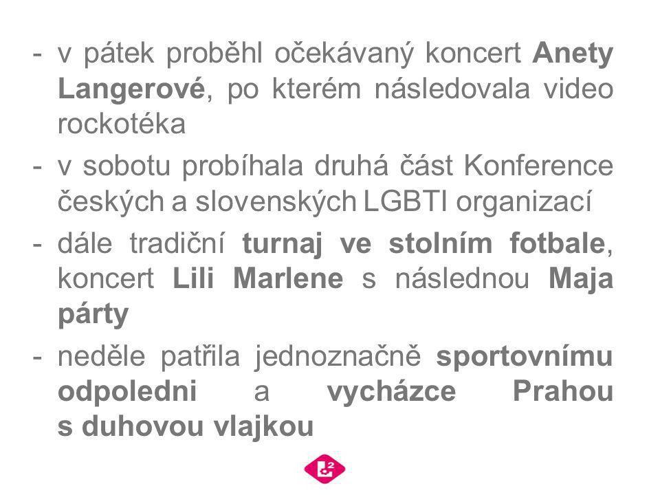 -v pátek proběhl očekávaný koncert Anety Langerové, po kterém následovala video rockotéka -v sobotu probíhala druhá část Konference českých a slovensk