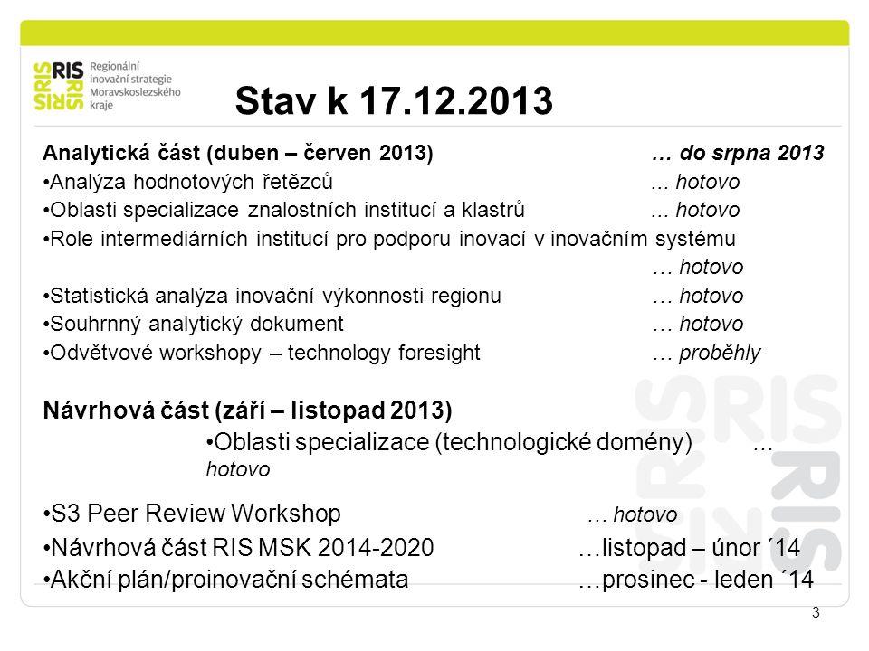 Stav k 17.12.2013 3 Analytická část (duben – červen 2013) … do srpna 2013 Analýza hodnotových řetězců...