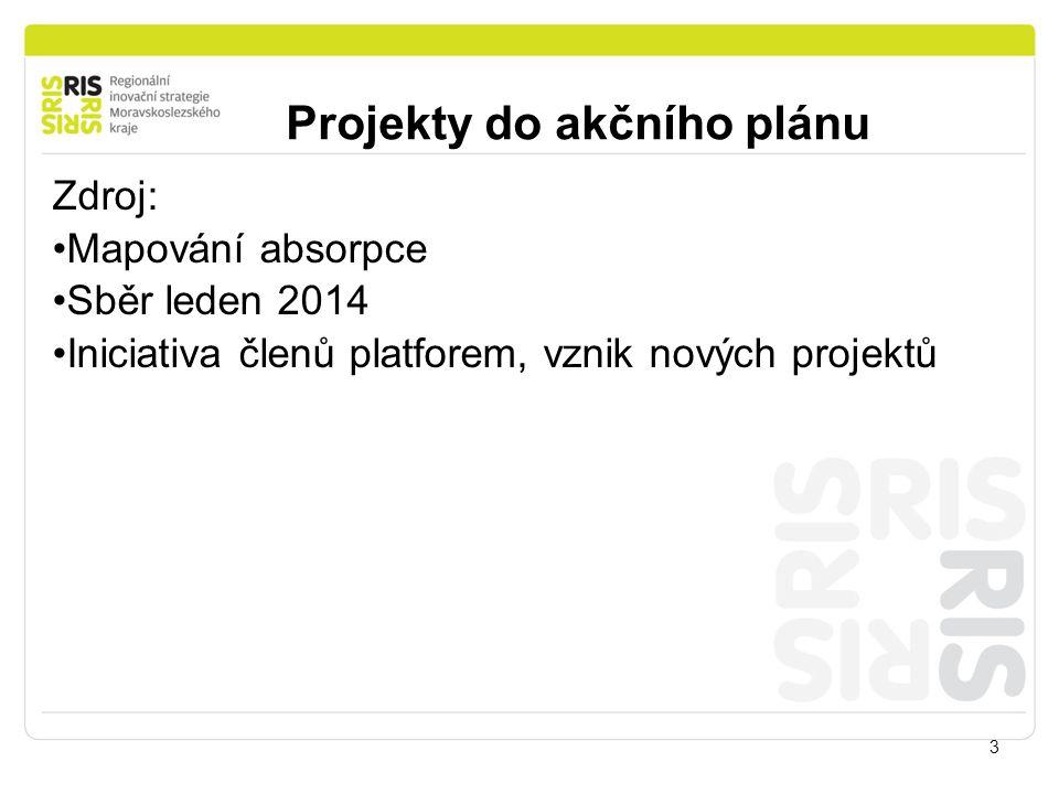 Projekty do akčního plánu 3 Zdroj: Mapování absorpce Sběr leden 2014 Iniciativa členů platforem, vznik nových projektů