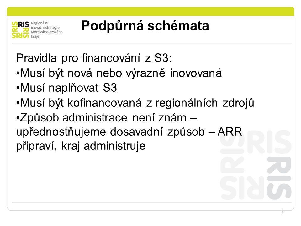 Podpůrná schémata 4 Pravidla pro financování z S3: Musí být nová nebo výrazně inovovaná Musí naplňovat S3 Musí být kofinancovaná z regionálních zdrojů Způsob administrace není znám – upřednostňujeme dosavadní způsob – ARR připraví, kraj administruje