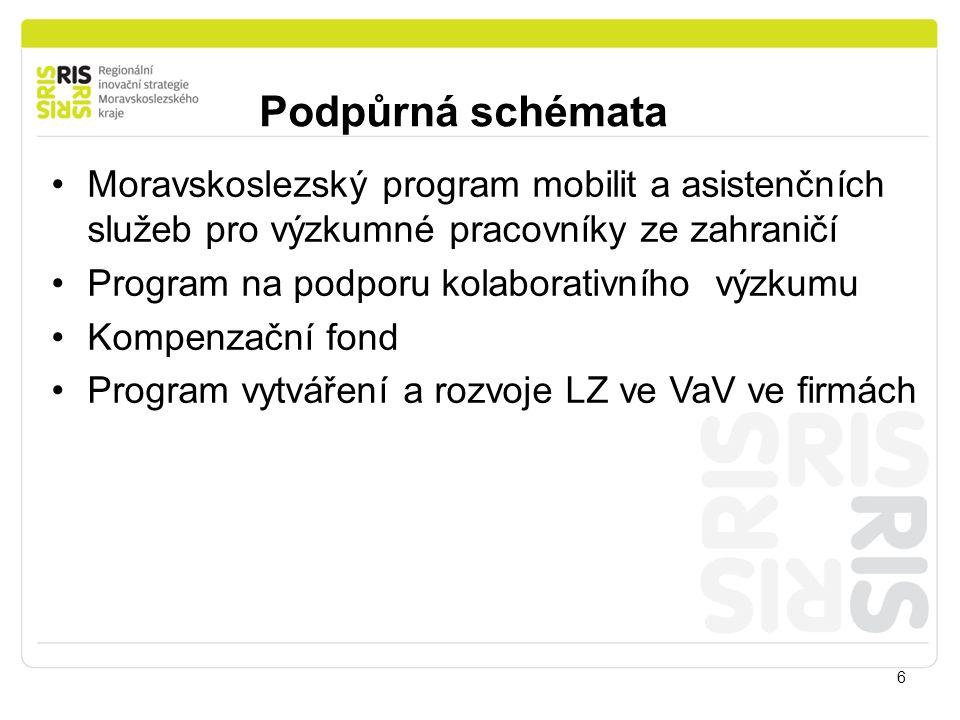 Podpůrná schémata 6 Moravskoslezský program mobilit a asistenčních služeb pro výzkumné pracovníky ze zahraničí Program na podporu kolaborativního výzkumu Kompenzační fond Program vytváření a rozvoje LZ ve VaV ve firmách