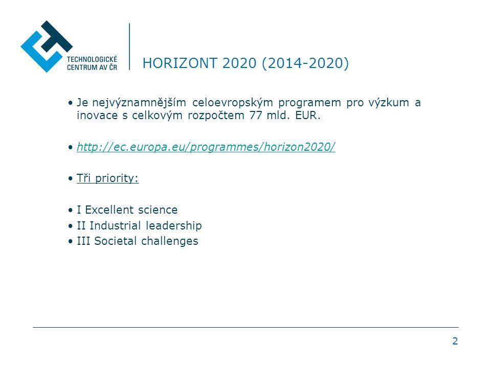 2 HORIZONT 2020 (2014-2020) Je nejvýznamnějším celoevropským programem pro výzkum a inovace s celkovým rozpočtem 77 mld.