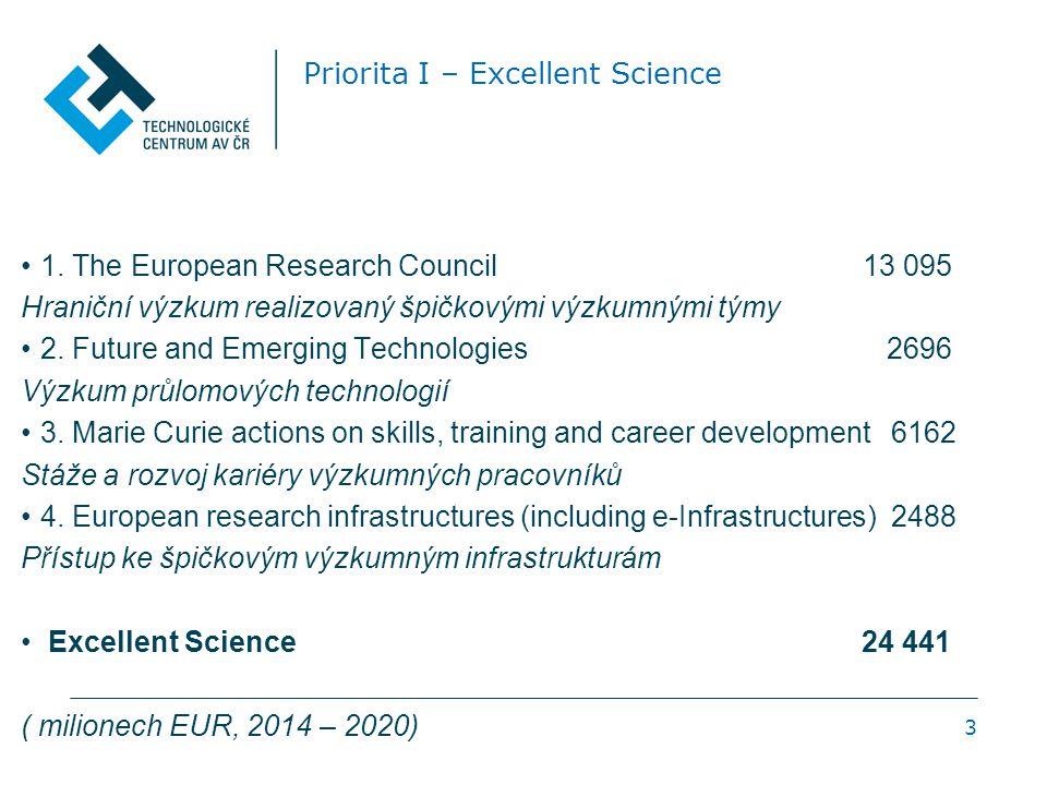 3 Priorita I – Excellent Science 1. The European Research Council 13 095 Hraniční výzkum realizovaný špičkovými výzkumnými týmy 2. Future and Emerging