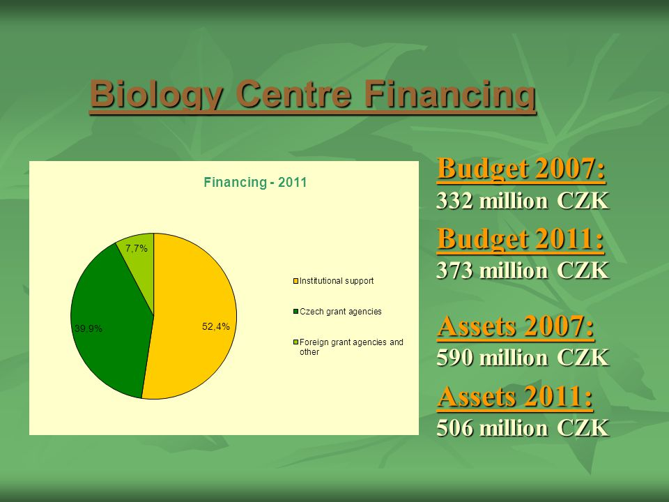 Biology Centre Financing Budget 2007: 332 million CZK Budget 2011: 373 million CZK Assets 2007: 590 million CZK Assets 2011: 506 million CZK
