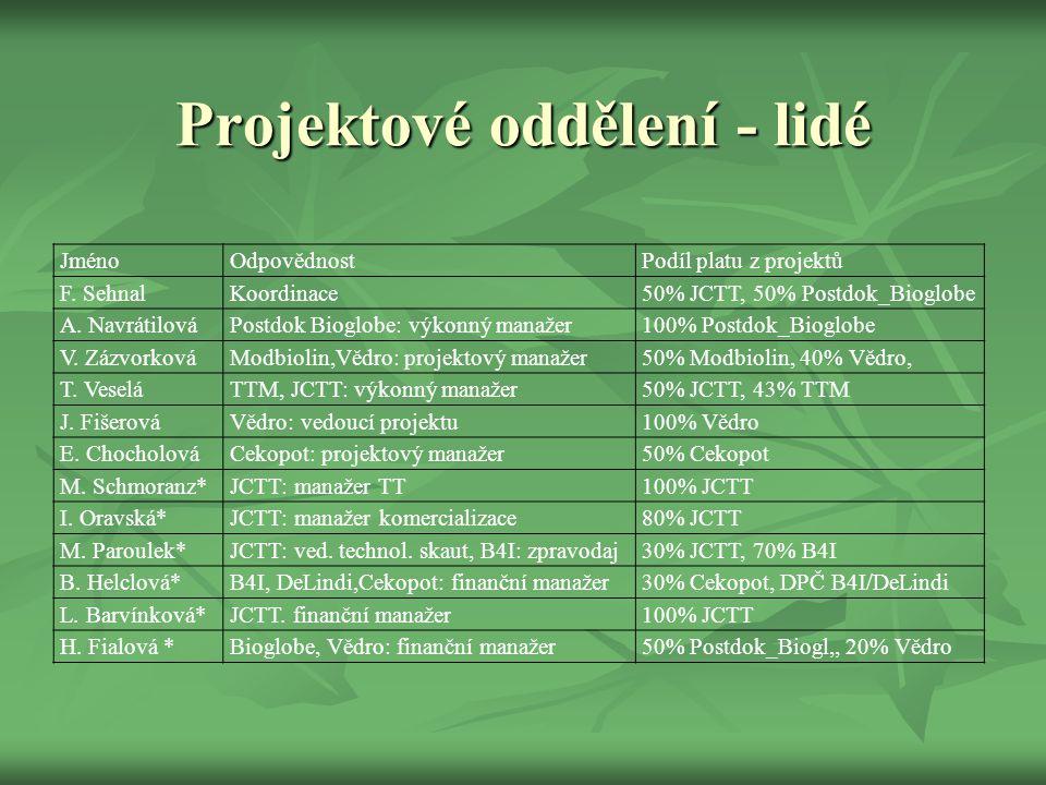 Projektové oddělení - lidé JménoOdpovědnostPodíl platu z projektů F. SehnalKoordinace50% JCTT, 50% Postdok_Bioglobe A. NavrátilováPostdok Bioglobe: vý