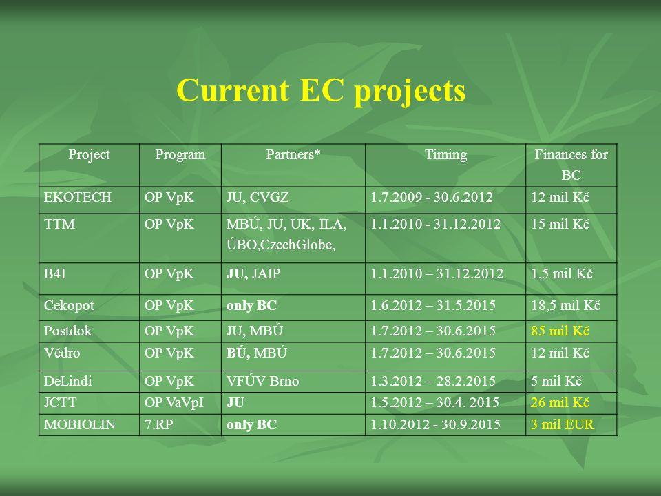ProjectProgramPartners*Timing Finances for BC EKOTECHOP VpKJU, CVGZ1.7.2009 - 30.6.201212 mil Kč TTMOP VpK MBÚ, JU, UK, ILA, ÚBO,CzechGlobe, 1.1.2010