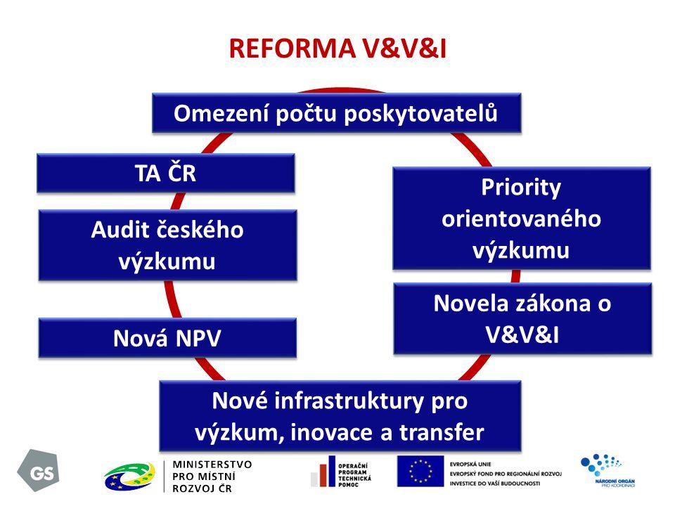 REFORMA V&V&I Omezení počtu poskytovatelů Priority orientovaného výzkumu Novela zákona o V&V&I Nová NPV TA ČR Nové infrastruktury pro výzkum, inovace a transfer Audit českého výzkumu