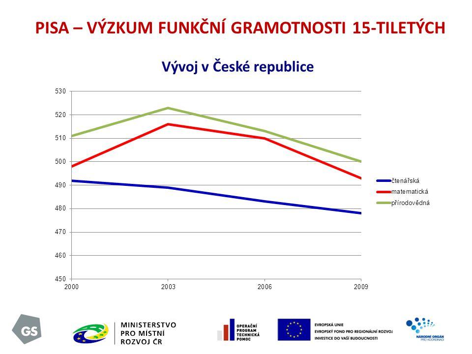 PISA – VÝZKUM FUNKČNÍ GRAMOTNOSTI 15-TILETÝCH Vývoj v České republice