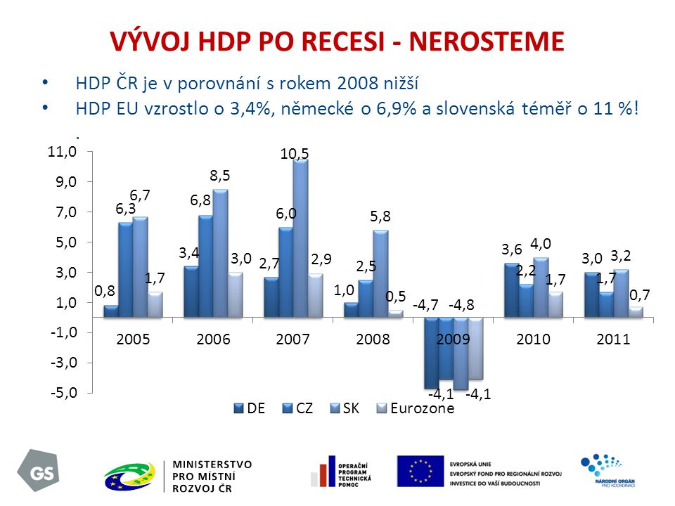 HDP ČR je v porovnání s rokem 2008 nižší HDP EU vzrostlo o 3,4%, německé o 6,9% a slovenská téměř o 11 %!.
