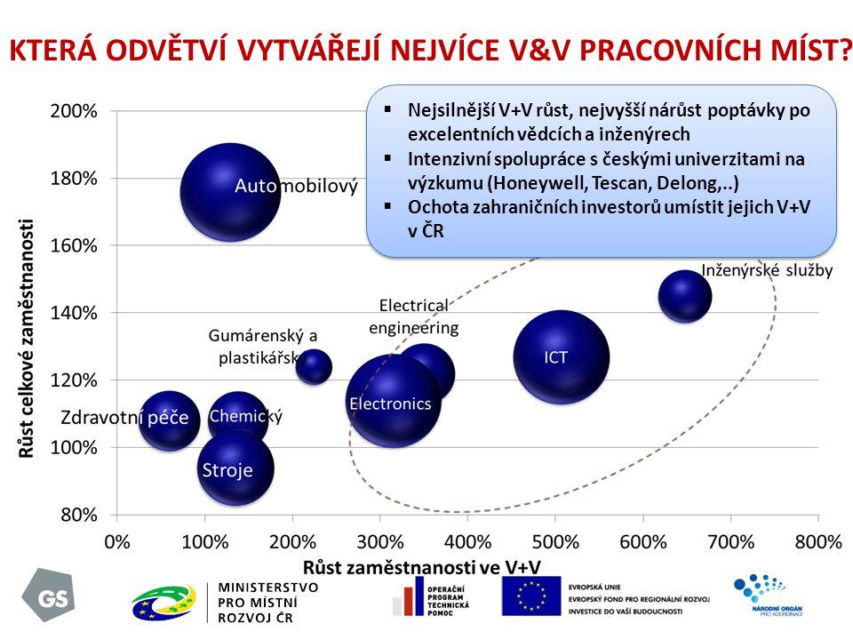 PŘECHOD ROZVÍJEJÍCÍ SE EKONOMIKY Ekonomika tažená primárními zdroji Ekonomika tažená investicemi Ekonomika tažená inovacemi To jsme udělali v letech 2000-2008.