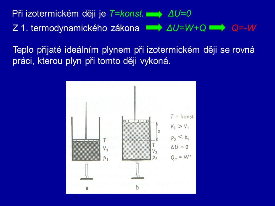 Graf vyjadřující tlak plynu stálé hmotnosti jako funkci objemu při izotermickém ději se nazývá izoterma. Izoterma v pV diagramu je větev hyperboly.