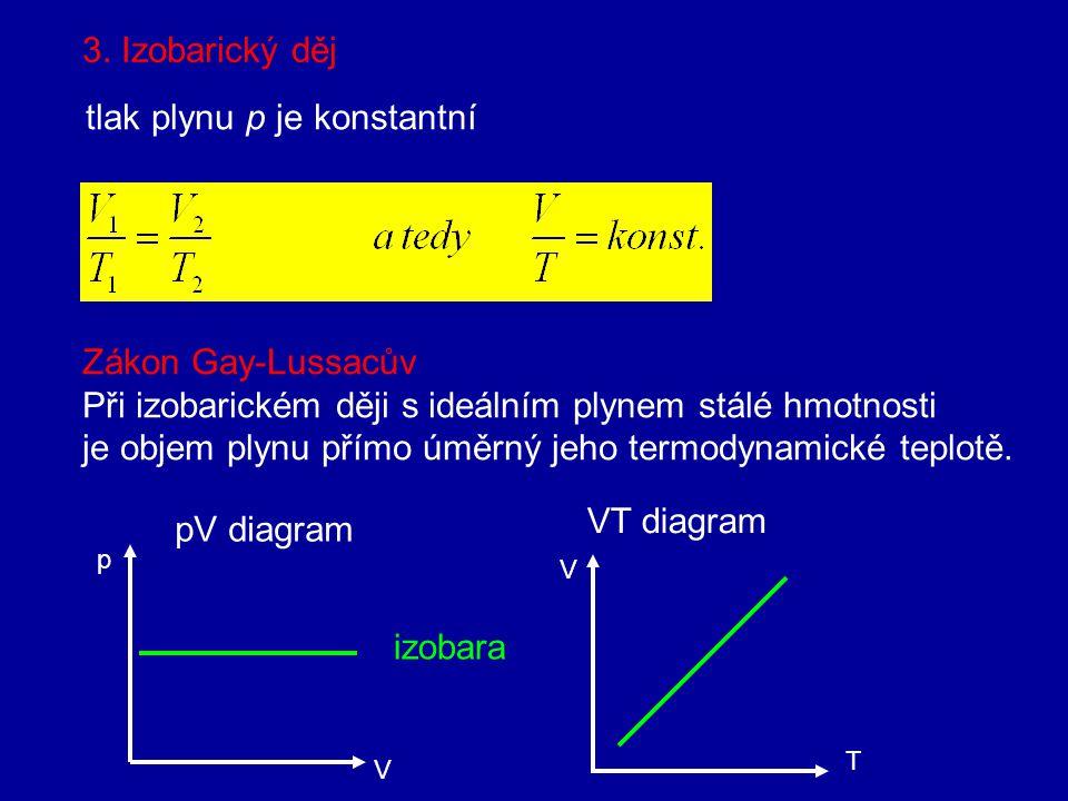 Při izochorickém ději je V=konstW=0 Z 1. termodynamického zákona Q= ΔU Teplo přijaté při izochorickém ději se rovná přírůstku jeho vnitřní energie.