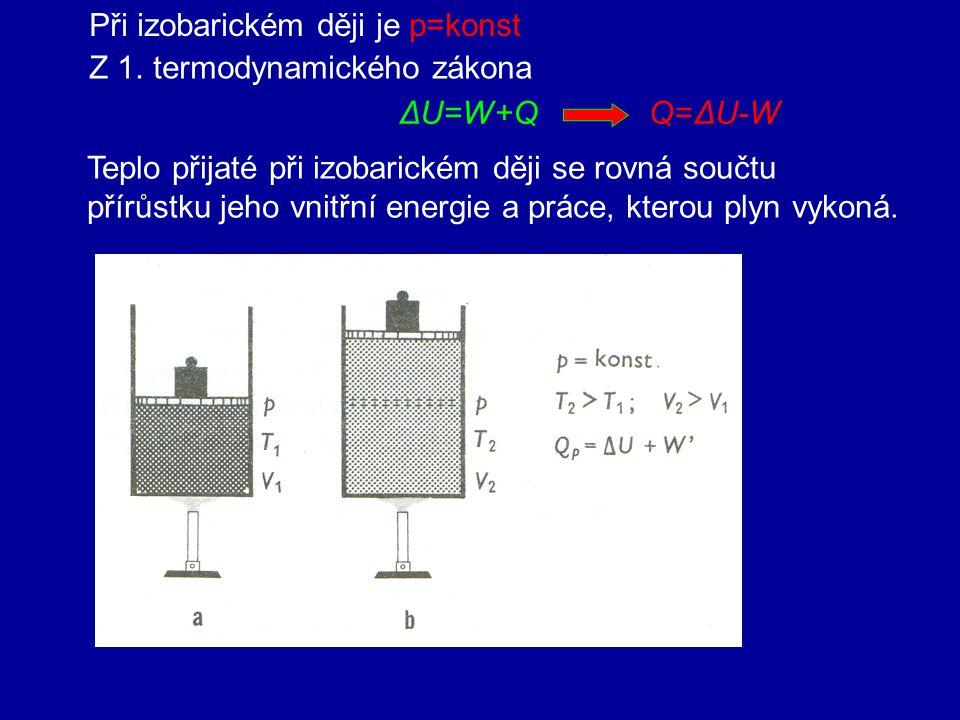 3. Izobarický děj tlak plynu p je konstantní Zákon Gay-Lussacův Při izobarickém ději s ideálním plynem stálé hmotnosti je objem plynu přímo úměrný jeh