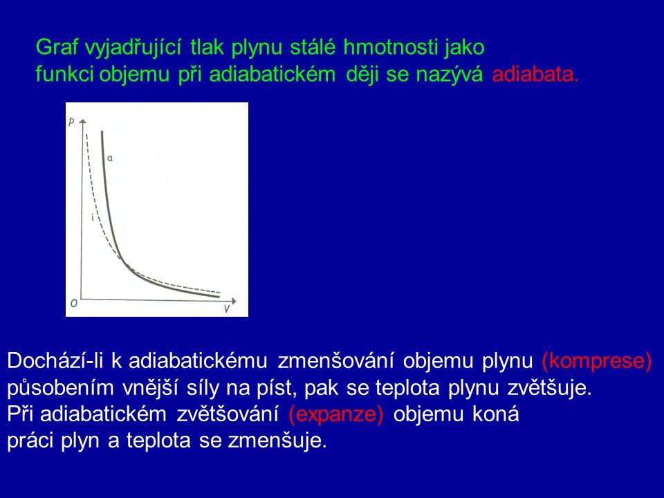 Poissonův zákon 4. Adiabatický děj Při adiabatickém ději neprobíhá tepelná výměna mezi plynem a okolím Q=0 Poissonova konstanta