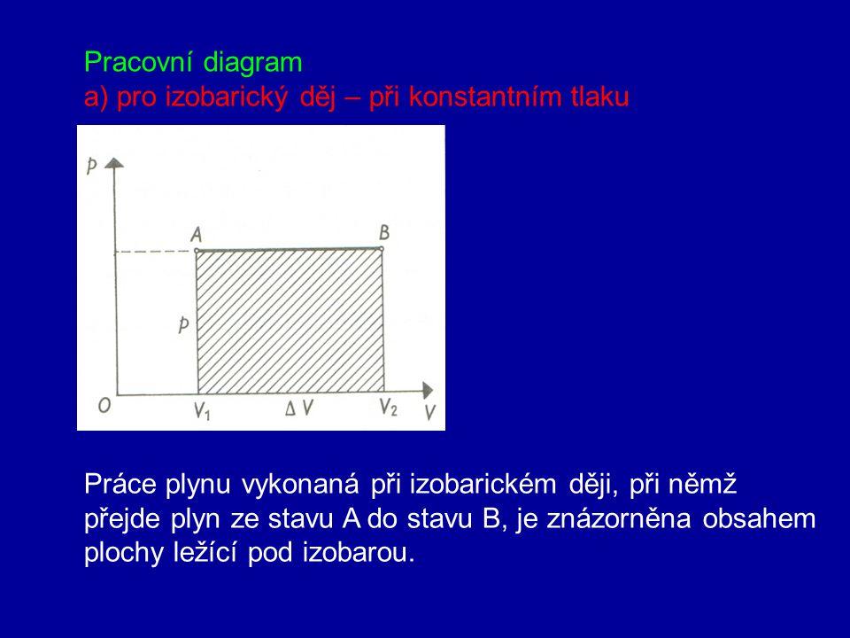 7. Práce vykonaná plynem. Kruhový děj a) při konstantním tlaku W = FΔs = pSΔs = pΔV Práce plynu při izobarickém ději se rovna součinu tlaku plynu a př