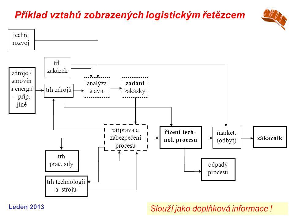Leden 2013 Příklad vztahů zobrazených logistickým řetězcem techn. rozvoj trh zakázek zdroje / surovin a energií – příp. jiné trh zdrojů analýza stavu