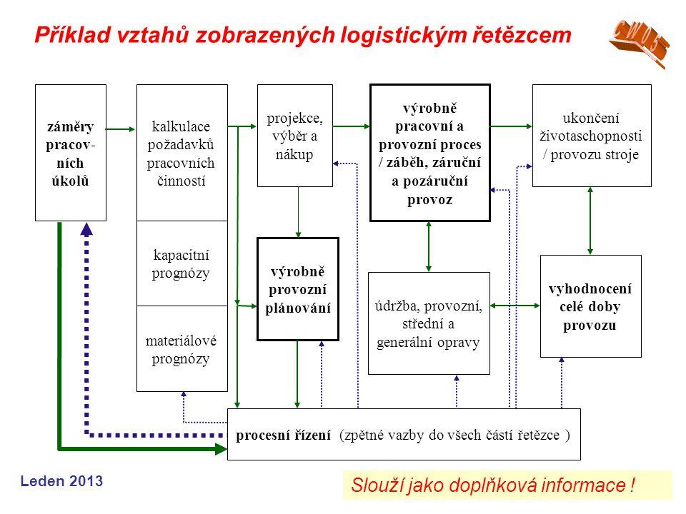 Leden 2013 záměry pracov- ních úkolů kalkulace požadavků pracovních činností projekce, výběr a nákup kapacitní prognózy materiálové prognózy výrobně p