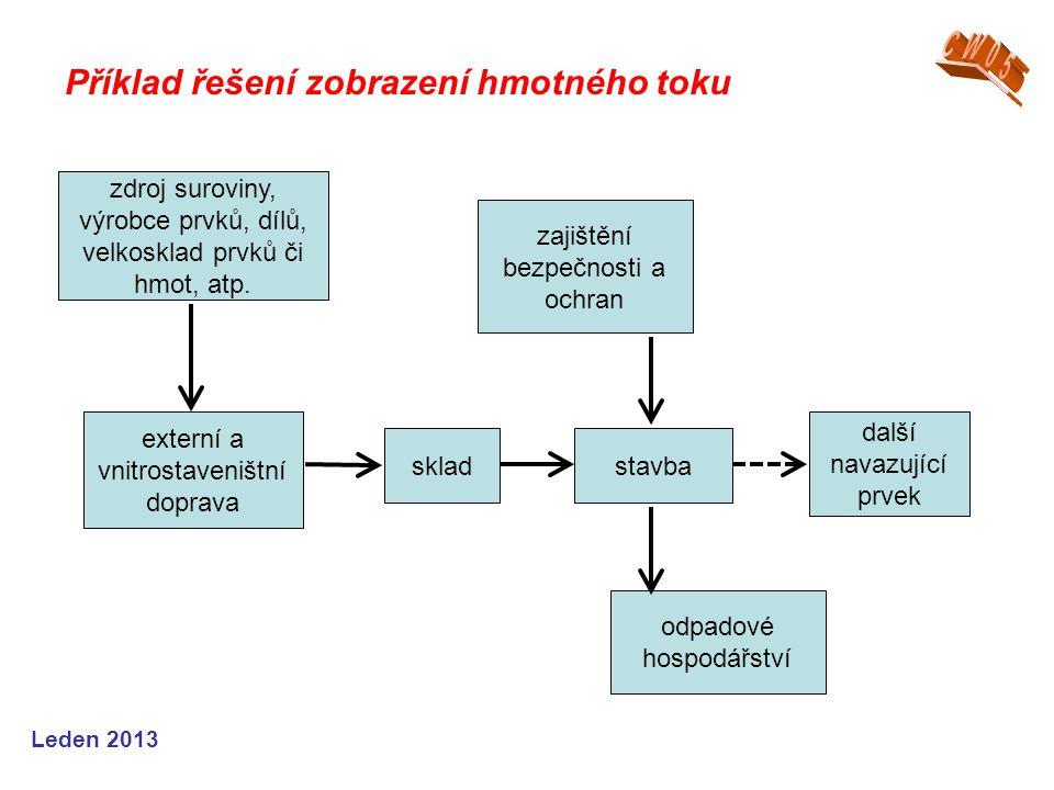 Leden 2013 Příklad řešení zobrazení hmotného toku zdroj suroviny, výrobce prvků, dílů, velkosklad prvků či hmot, atp. externí a vnitrostaveništní dopr