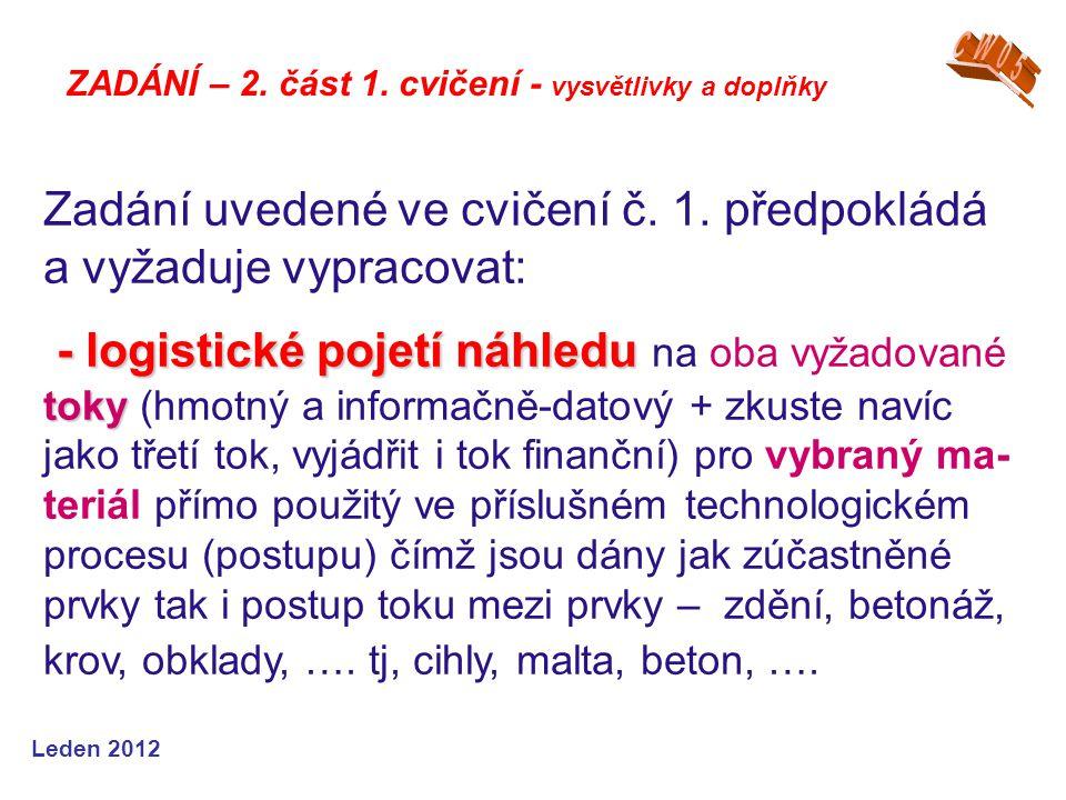 """Leden 2013 - sestaveníprvkůdo požadovaných hmot- ných a nehmotnýchřetězců - zakreslení - zápis slovního vyjádření - sestavení prvků do požadovaných hmot- ných a nehmotných řetězců a to včetně prvků okolí s nimiž souvisí a má s nimi (na ně) vazbu, která může být jednosměrná (dovnitř i ven ze ZS) nebo obousměrná - zakreslení (pokud možno) všech existujících vazeb (hmotných i nehmotných = informačně-dato- vých) mezi jednotlivými zobrazenými prvky - zápis slovního vyjádření obsahu prvků (co zobrazují a co je v nich """"ukryto ) a vazeb, vždy mezi dvěma sousedními prvky."""
