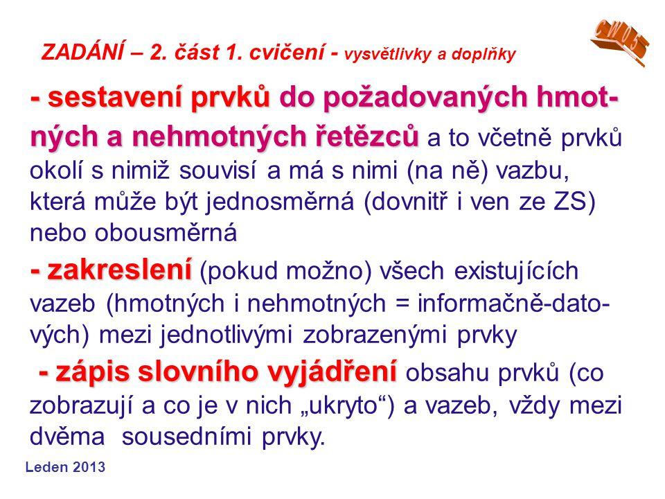 Leden 2013 - sestaveníprvkůdo požadovaných hmot- ných a nehmotnýchřetězců - zakreslení - zápis slovního vyjádření - sestavení prvků do požadovaných hm