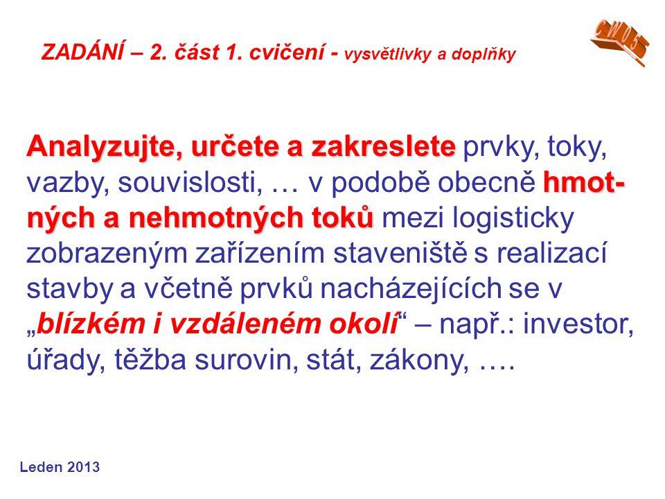 Leden 2013 Analyzujte, určete a zakreslete hmot- ných a nehmotných toků Analyzujte, určete a zakreslete prvky, toky, vazby, souvislosti, … v podobě ob
