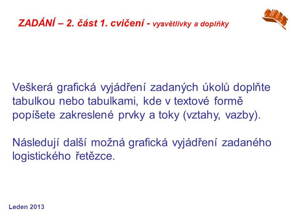 Leden 2013 Popis zadání a úkolů, které mají být vy- pracovány, byl přesně popsán v první části, ve cvičení č.