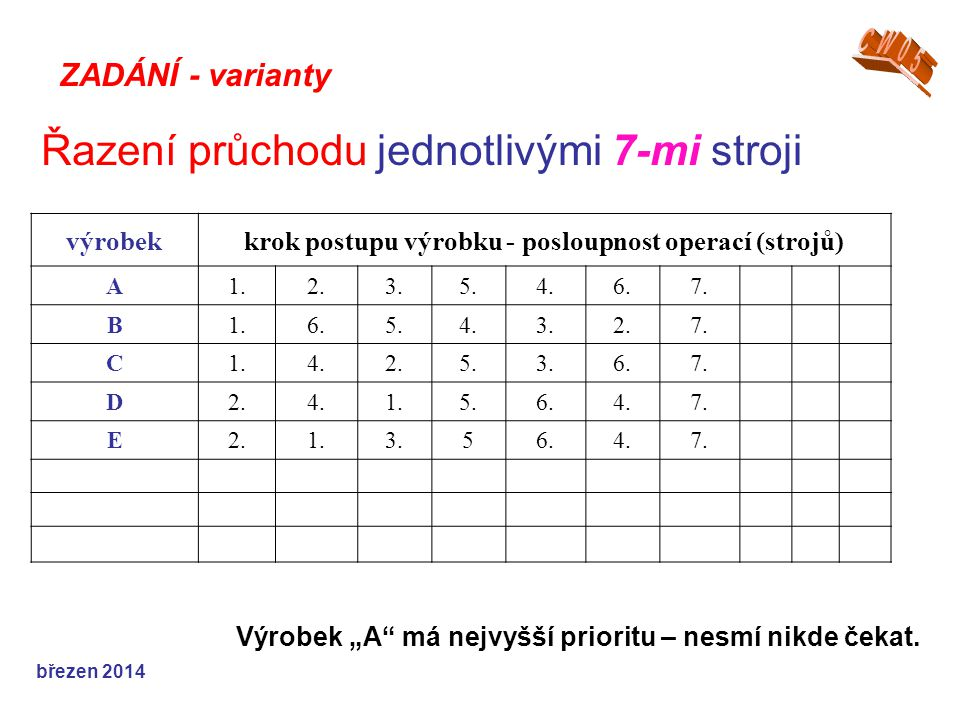 ZADÁNÍ - varianty Řazení průchodu jednotlivými 7-mi stroji výrobekkrok postupu výrobku - posloupnost operací (strojů) A1.2.3.5.4.6.7.