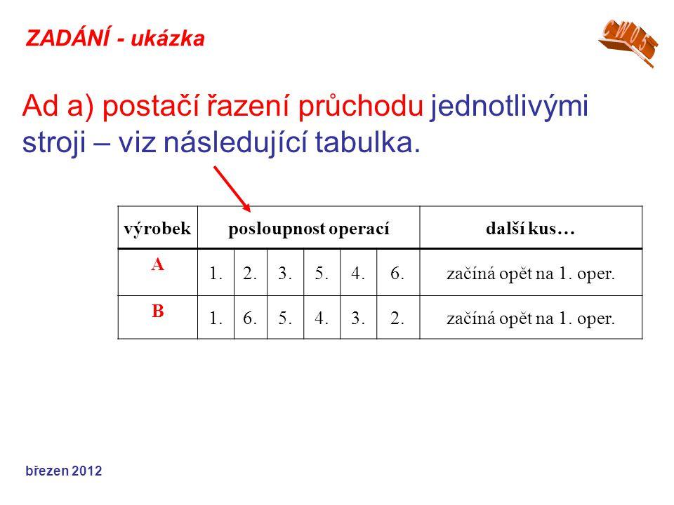 Ad b) dvě hodnoty - pro řazení a časy průchodů jednotlivými stroji - viz následující tabulky.
