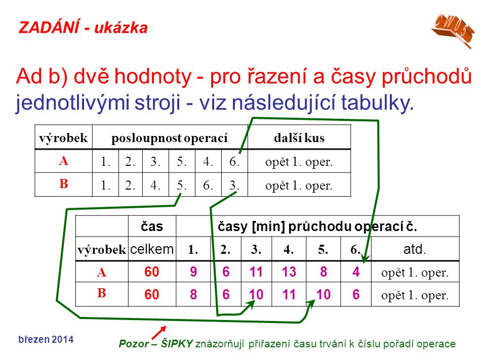 """V praxi se sestavují tabulky pro: řazení průchodu jednotlivými stroji – """"modelová výroba jednoho, či dvou kusů, příklad tab.krok procházejícího výrobku stroj č.1.2.3.4.5.6.1.2."""