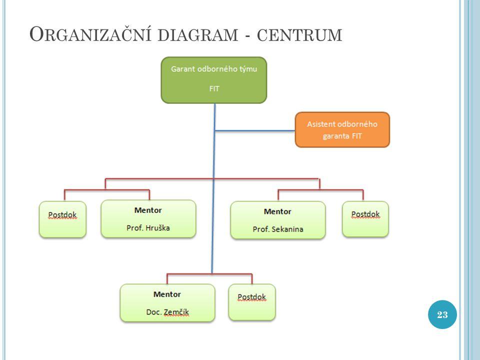 O RGANIZAČNÍ DIAGRAM - CENTRUM 23
