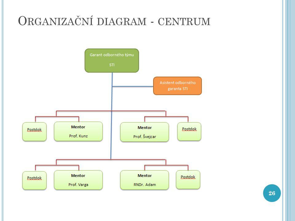 O RGANIZAČNÍ DIAGRAM - CENTRUM 26