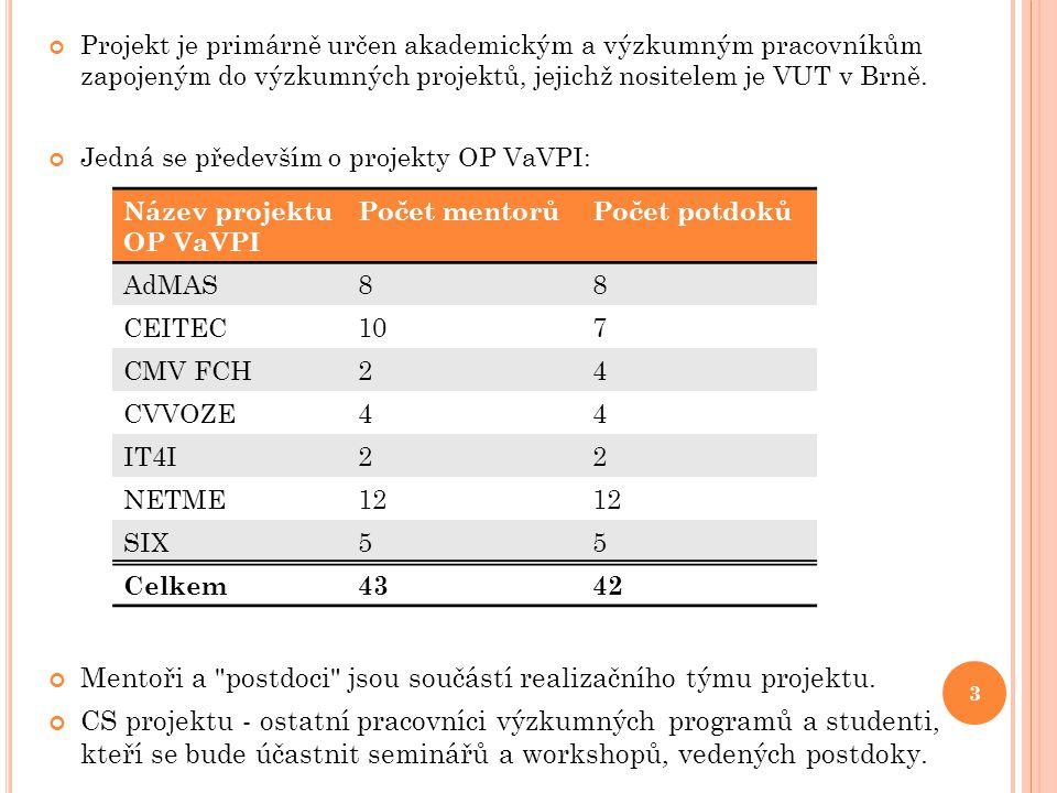 Projekt je primárně určen akademickým a výzkumným pracovníkům zapojeným do výzkumných projektů, jejichž nositelem je VUT v Brně.